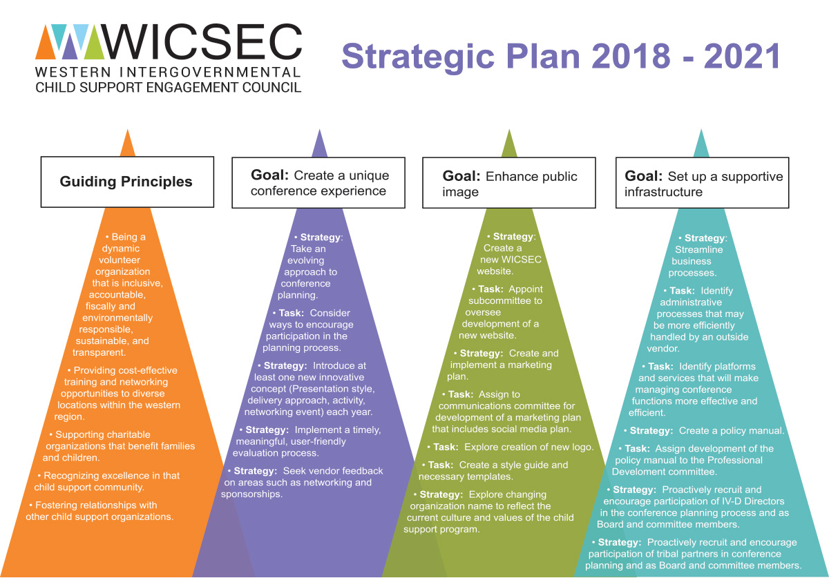 WICSEC Strategic Plan